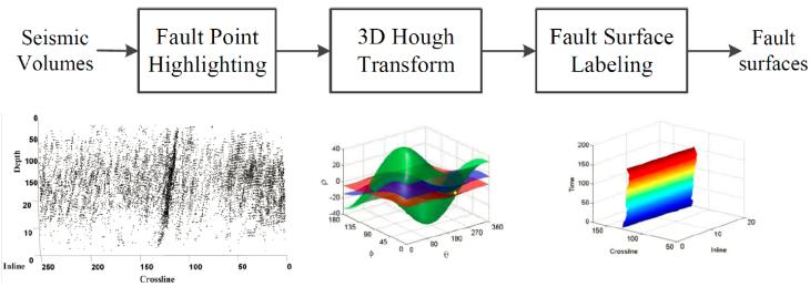 3D_Hough_Transform