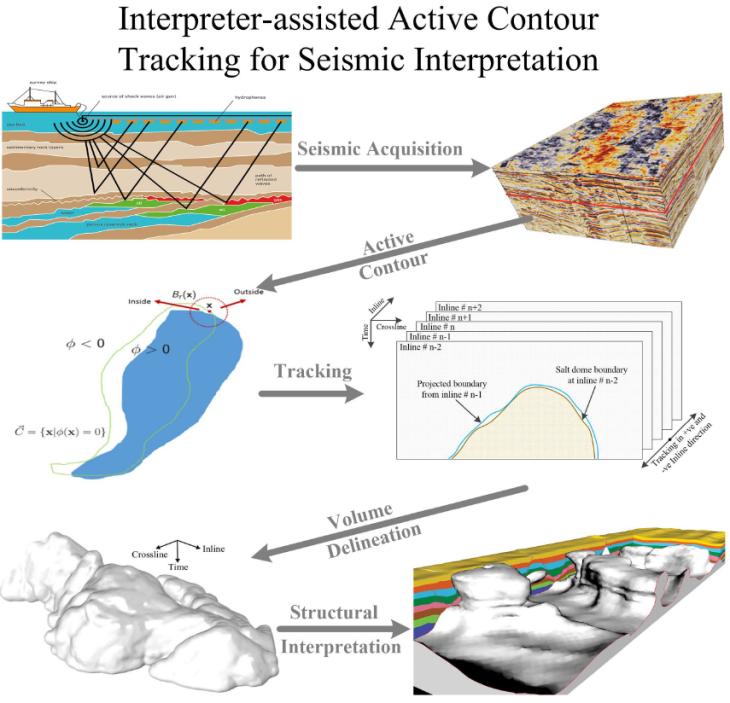 active-contour