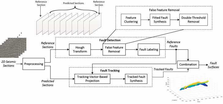 Fault_tracking_diagram