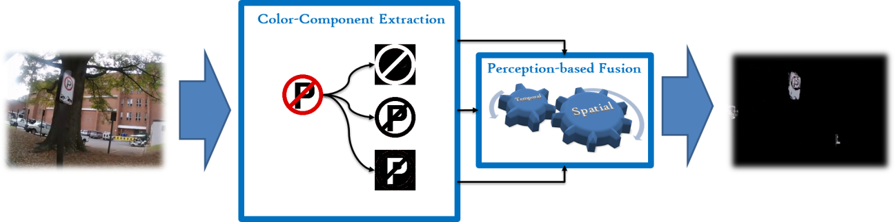 perception-based_traffic_sign_detection
