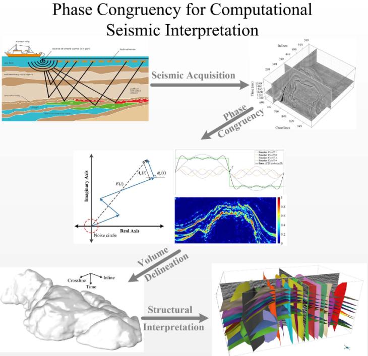 phase-congruency