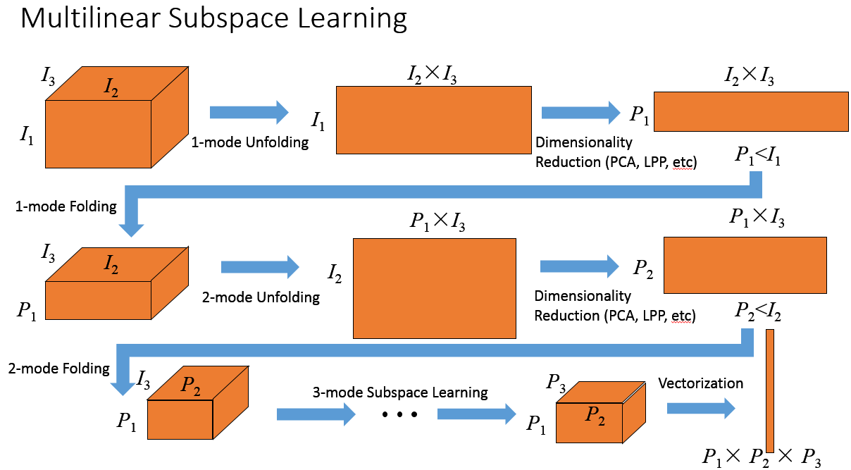 Subspace Learning1