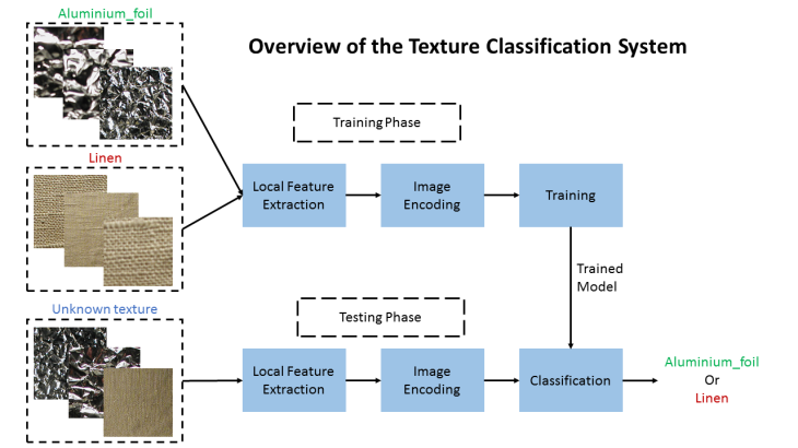 Texture_classification